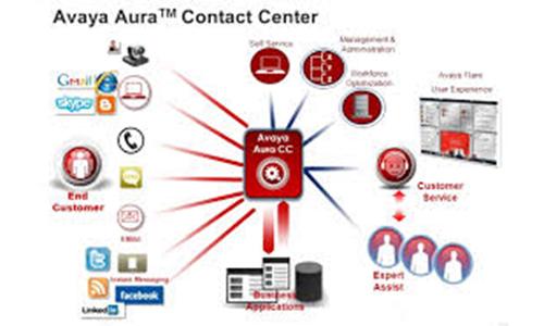 Avaya Contact Center