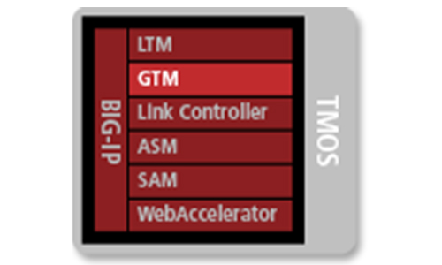 GTM - Global Traffic Manager